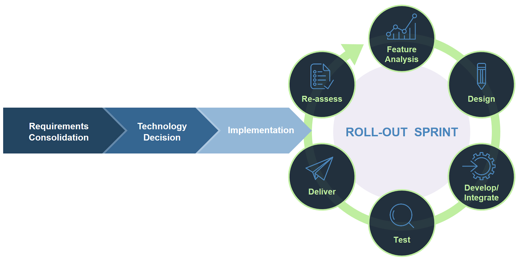 Iterative Roll-out Process